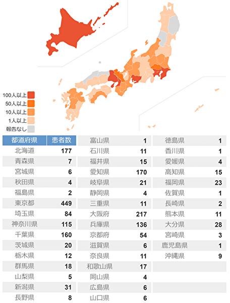 新型コロナ 新たに259人感染 国内計2933人に 東京で最多78人 山形で初確認