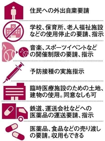 「緊急事態宣言」で可能になる主な措置