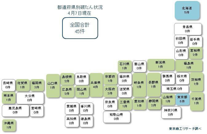 「新型コロナウイルス」による経営破たん45件、25都道府県で発生【東京商工リサーチ】